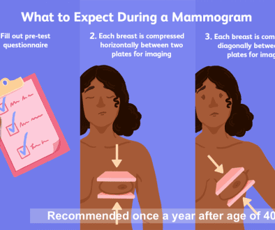 Breast Cancer Treatment Mammogram Positive Bioscience