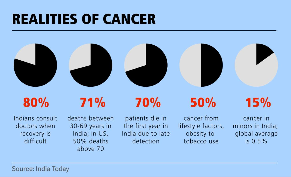 Why Is Cancer In India So Deadly Positive Bioscience