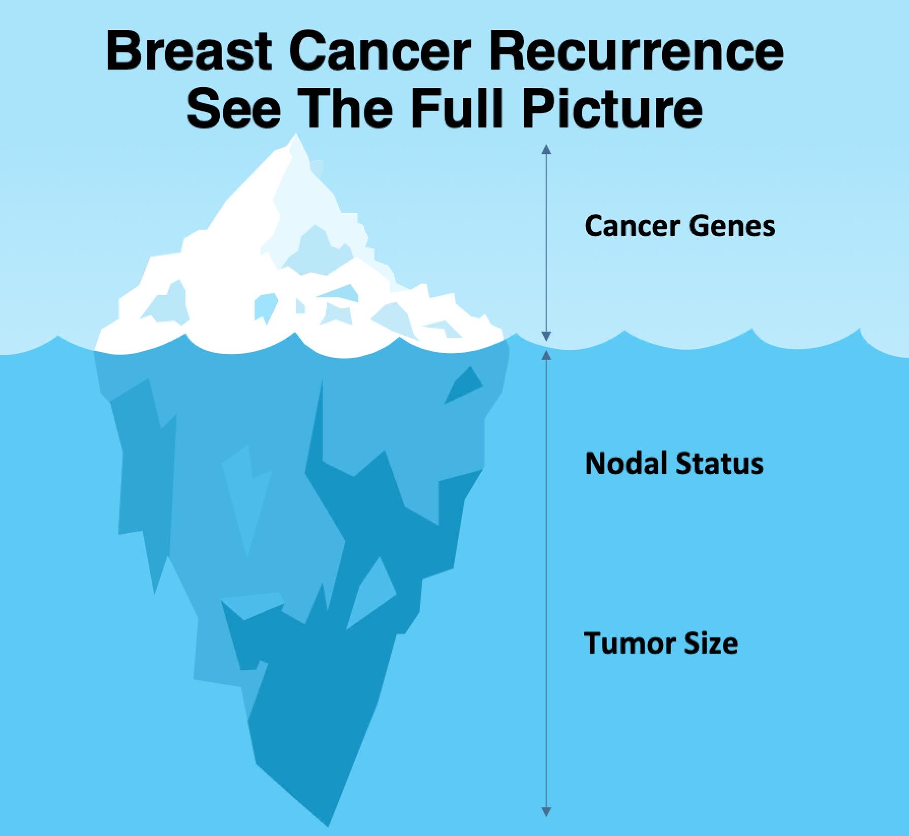 Breast cancer nodal status