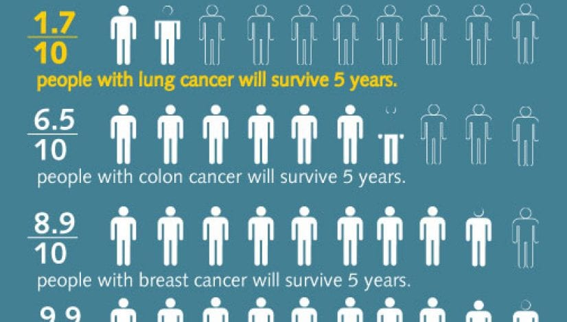 Lung Cancer Survival Rates