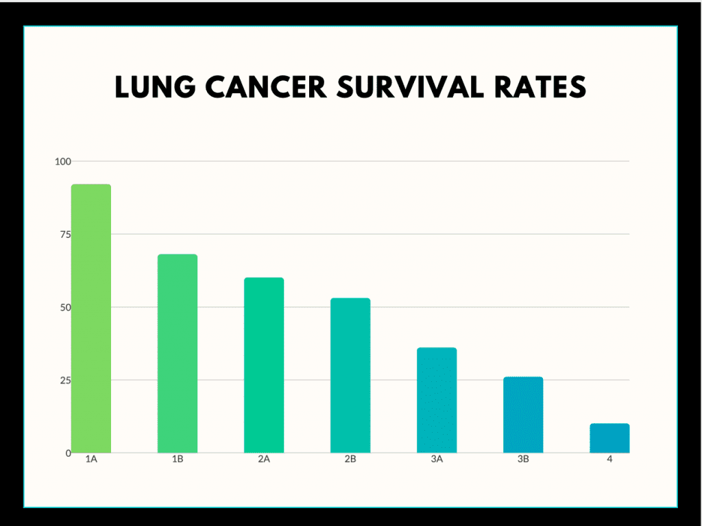 Lung Cancer Survival Rates Graph