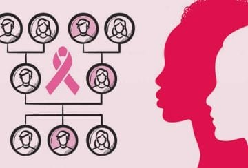 Is Cancer Genetic