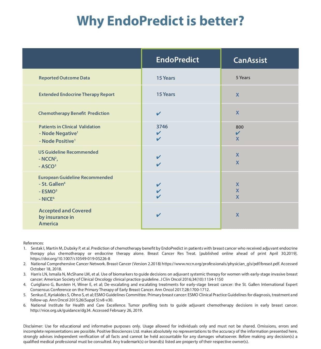 Canassist Endopredict Comparison